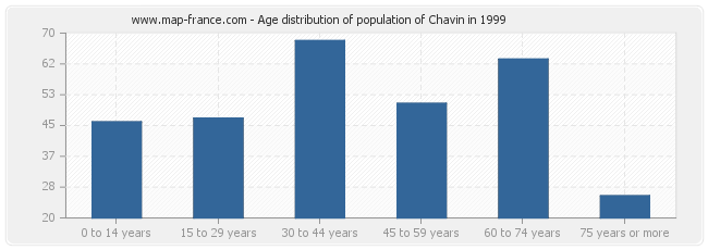 Age distribution of population of Chavin in 1999