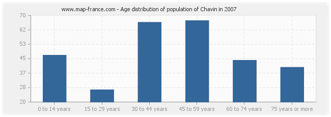 Age distribution of population of Chavin in 2007