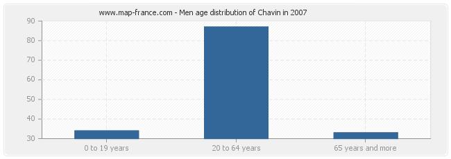 Men age distribution of Chavin in 2007
