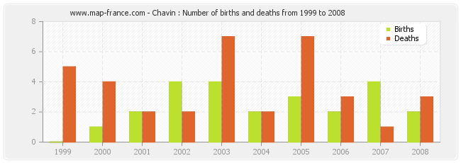 Chavin : Number of births and deaths from 1999 to 2008