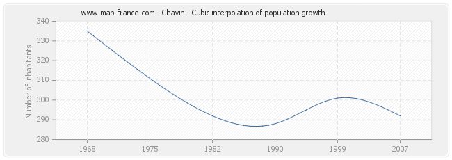 Chavin : Cubic interpolation of population growth