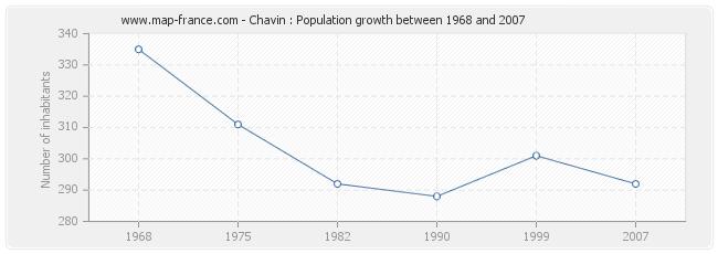 Population Chavin
