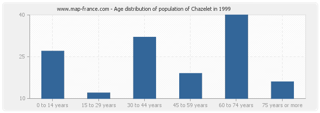 Age distribution of population of Chazelet in 1999