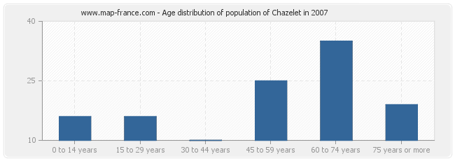 Age distribution of population of Chazelet in 2007
