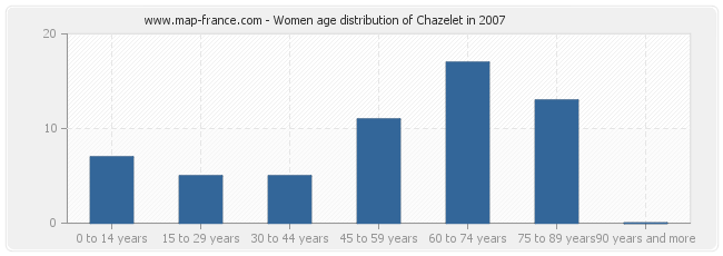 Women age distribution of Chazelet in 2007