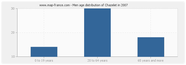 Men age distribution of Chazelet in 2007