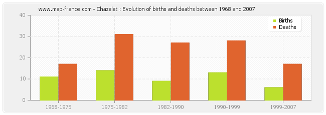 Chazelet : Evolution of births and deaths between 1968 and 2007
