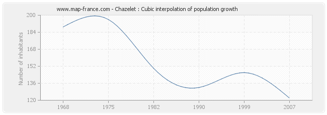 Chazelet : Cubic interpolation of population growth