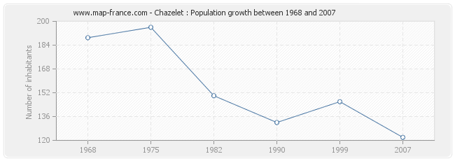 Population Chazelet