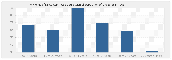 Age distribution of population of Chezelles in 1999
