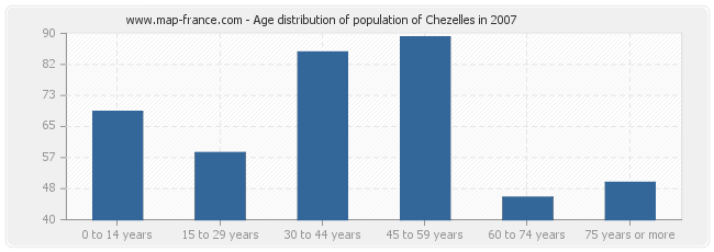 Age distribution of population of Chezelles in 2007