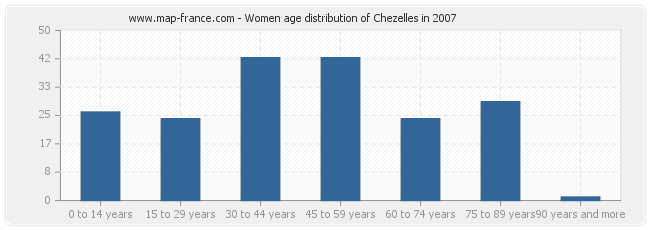 Women age distribution of Chezelles in 2007