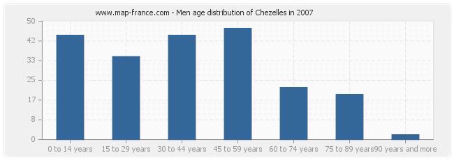 Men age distribution of Chezelles in 2007