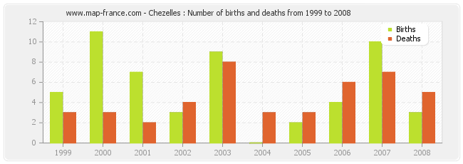 Chezelles : Number of births and deaths from 1999 to 2008