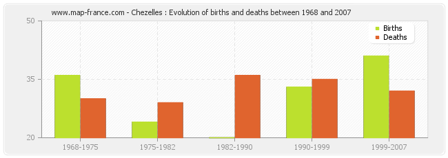 Chezelles : Evolution of births and deaths between 1968 and 2007
