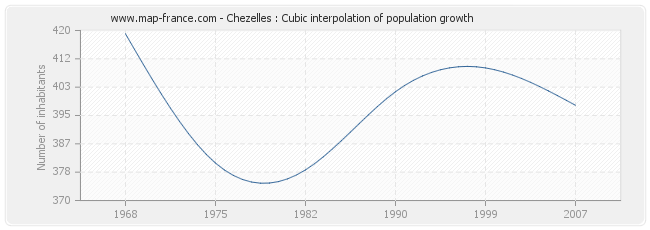 Chezelles : Cubic interpolation of population growth