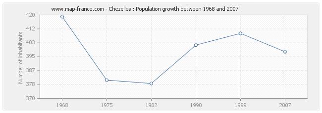 Population Chezelles
