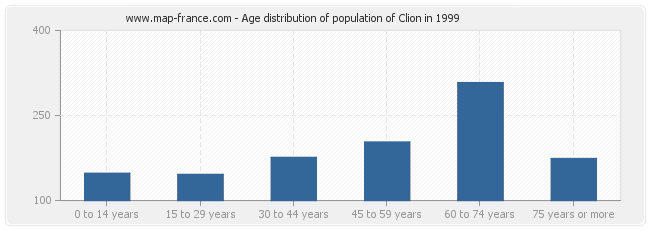 Age distribution of population of Clion in 1999