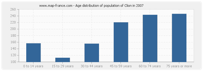 Age distribution of population of Clion in 2007