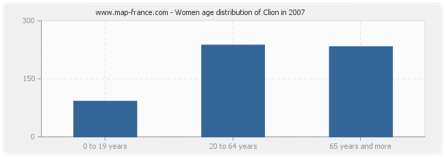 Women age distribution of Clion in 2007