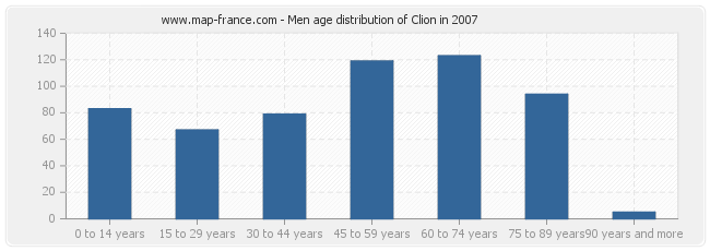 Men age distribution of Clion in 2007