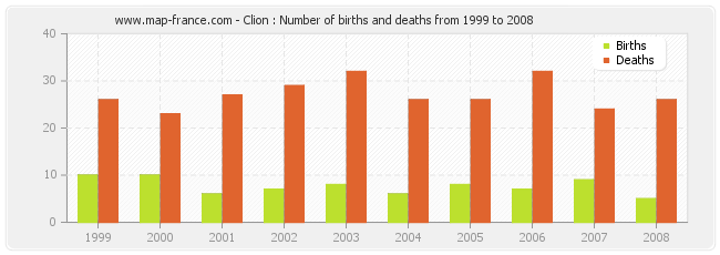 Clion : Number of births and deaths from 1999 to 2008