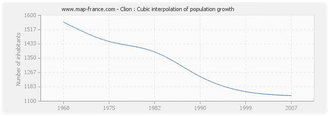 Clion : Cubic interpolation of population growth