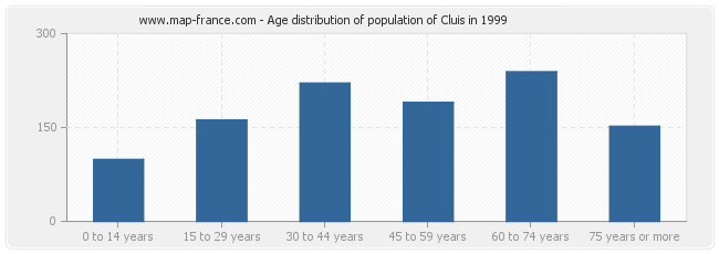 Age distribution of population of Cluis in 1999
