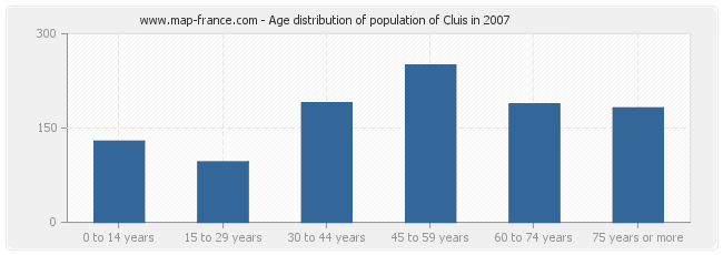 Age distribution of population of Cluis in 2007