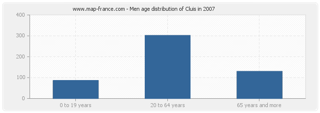 Men age distribution of Cluis in 2007