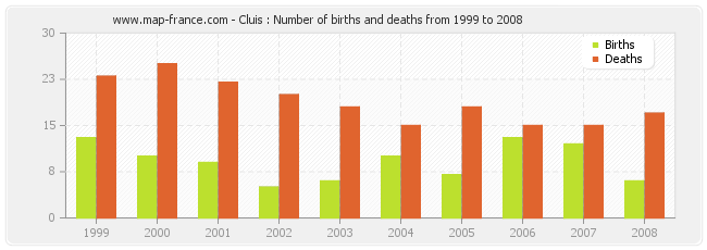 Cluis : Number of births and deaths from 1999 to 2008