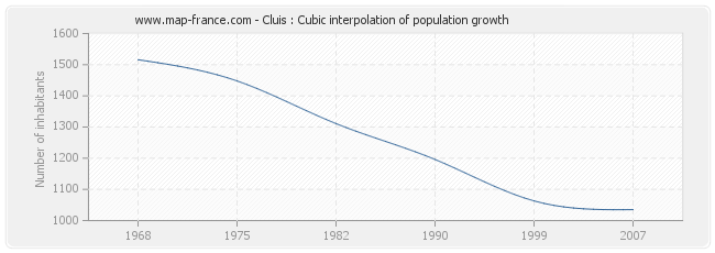 Cluis : Cubic interpolation of population growth