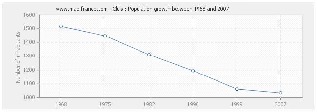 Population Cluis
