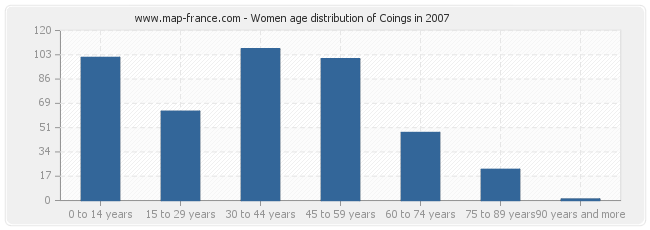 Women age distribution of Coings in 2007