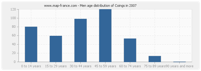 Men age distribution of Coings in 2007