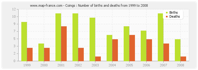 Coings : Number of births and deaths from 1999 to 2008