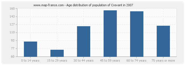 Age distribution of population of Crevant in 2007