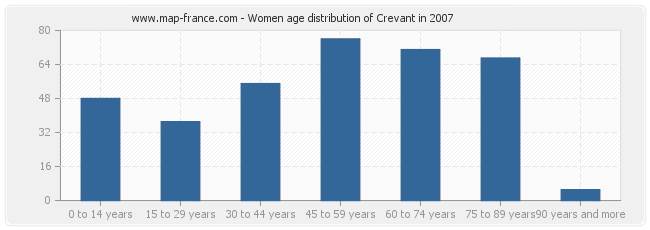 Women age distribution of Crevant in 2007