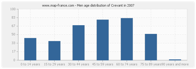 Men age distribution of Crevant in 2007