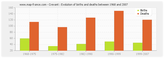 Crevant : Evolution of births and deaths between 1968 and 2007