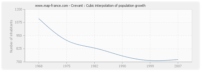 Crevant : Cubic interpolation of population growth