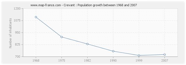 Population Crevant