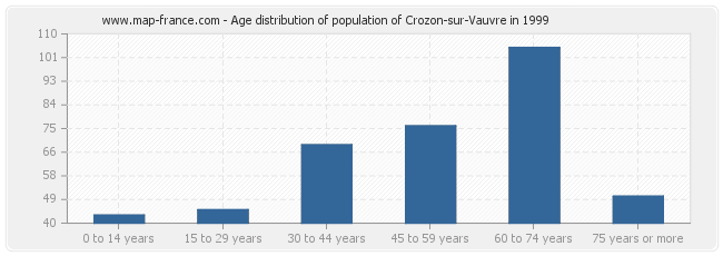 Age distribution of population of Crozon-sur-Vauvre in 1999