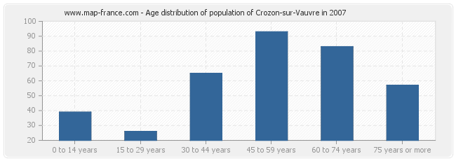 Age distribution of population of Crozon-sur-Vauvre in 2007