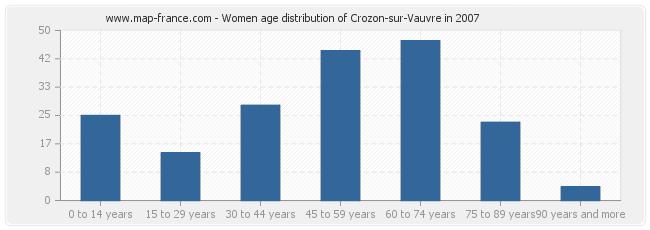 Women age distribution of Crozon-sur-Vauvre in 2007