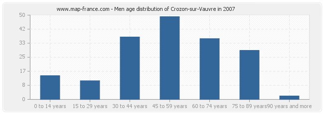 Men age distribution of Crozon-sur-Vauvre in 2007
