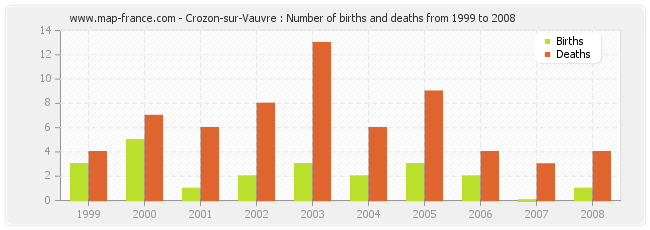 Crozon-sur-Vauvre : Number of births and deaths from 1999 to 2008