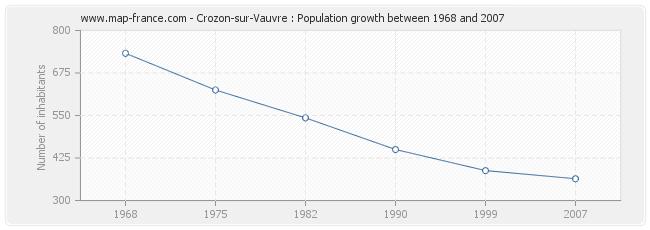 Population Crozon-sur-Vauvre