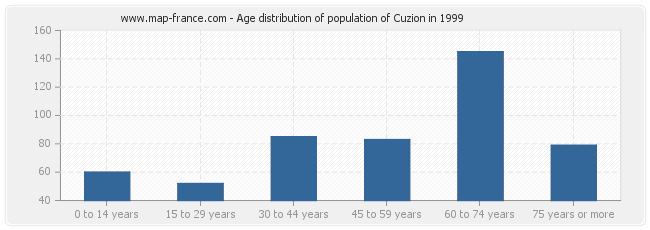 Age distribution of population of Cuzion in 1999