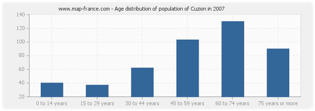 Age distribution of population of Cuzion in 2007